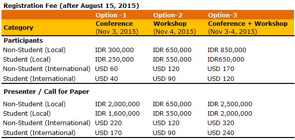 Payment Via Bank Transfer You Can Your Registration Fee To Account Mandiri Branch Kcp Surabaya Rungkut Madya 14124